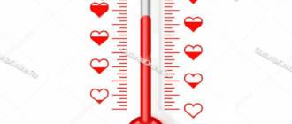 градусник любви гадание онлайн