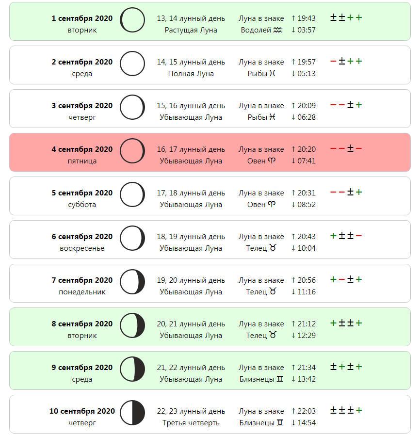 Лунный календарь стрижек на сентябрь 2020 года - самые благоприятные дни
