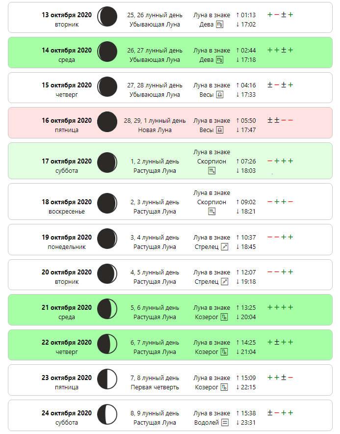Лунный календарь стрижек на Октябрь 2020 года - самые благоприятные дни